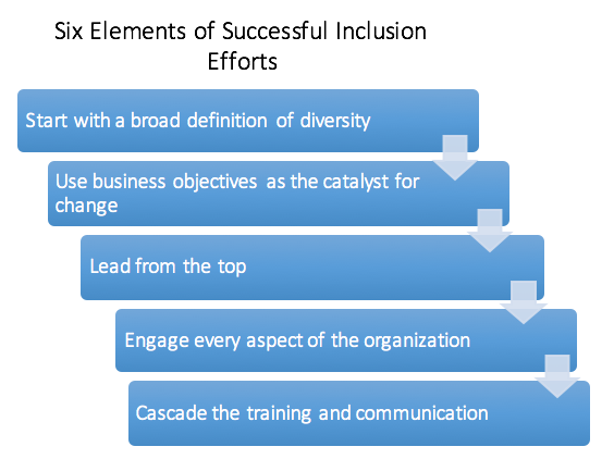 Elements of successful diversity