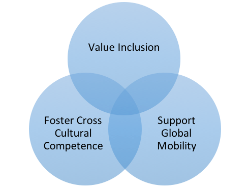 Inclusion Venn Diagram