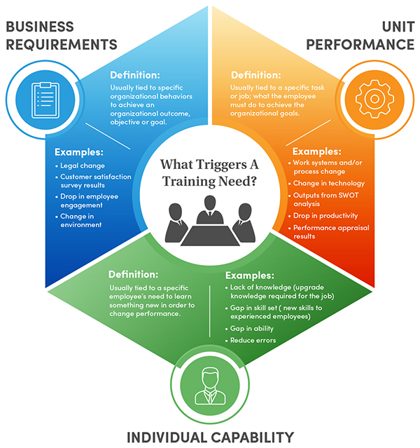what triggers an employee training need